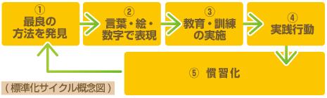標準化サイクル図