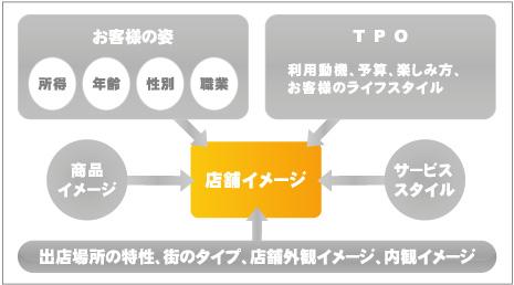イメージデザインの構築図