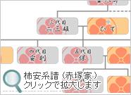 柿安 系譜 (赤塚家) ≫クリックで拡大します